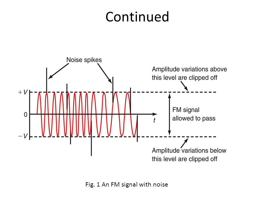 Continued Fig. 1 An FM signal with noise