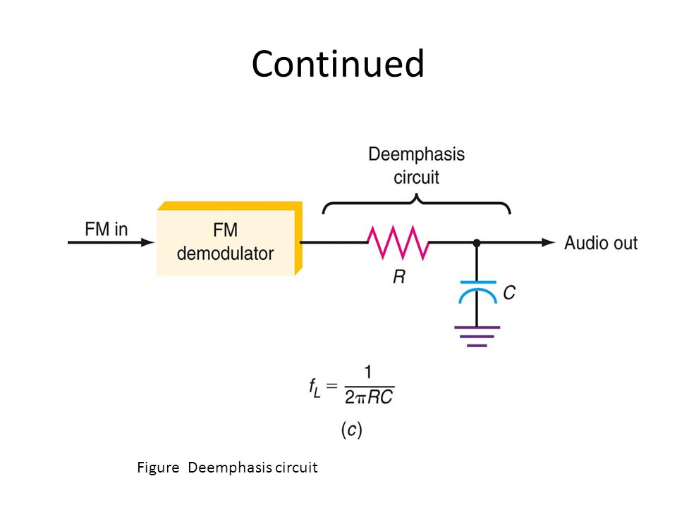 Continued Figure Deemphasis circuit