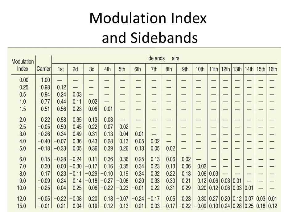 Modulation Index and Sidebands