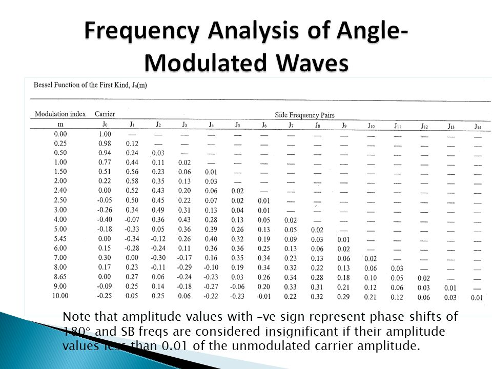 Frequency Analysis of Angle-Modulated Waves