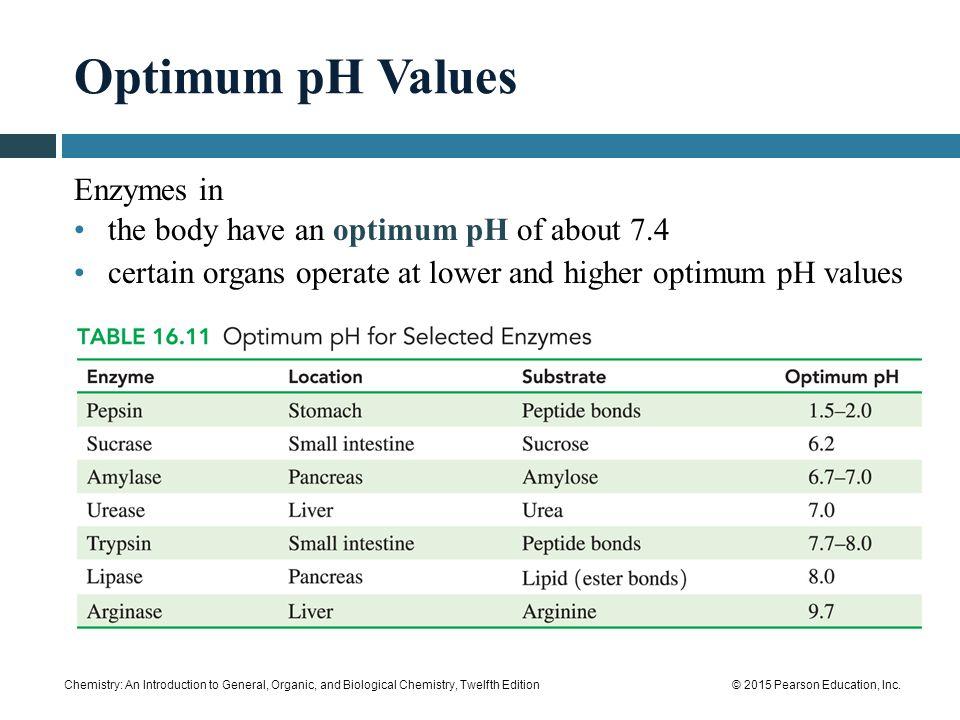 sucrase optimum ph and temperature