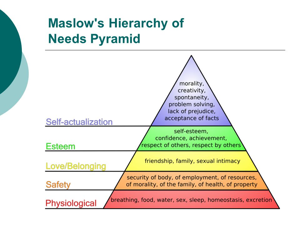 Maslow s Hierarchy of Needs Pyramid
