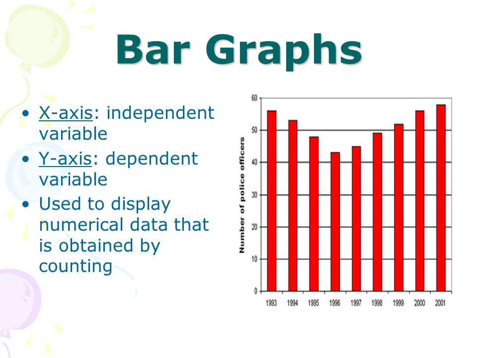 Bar Graphs X-axis: independent variable Y-axis: dependent variable