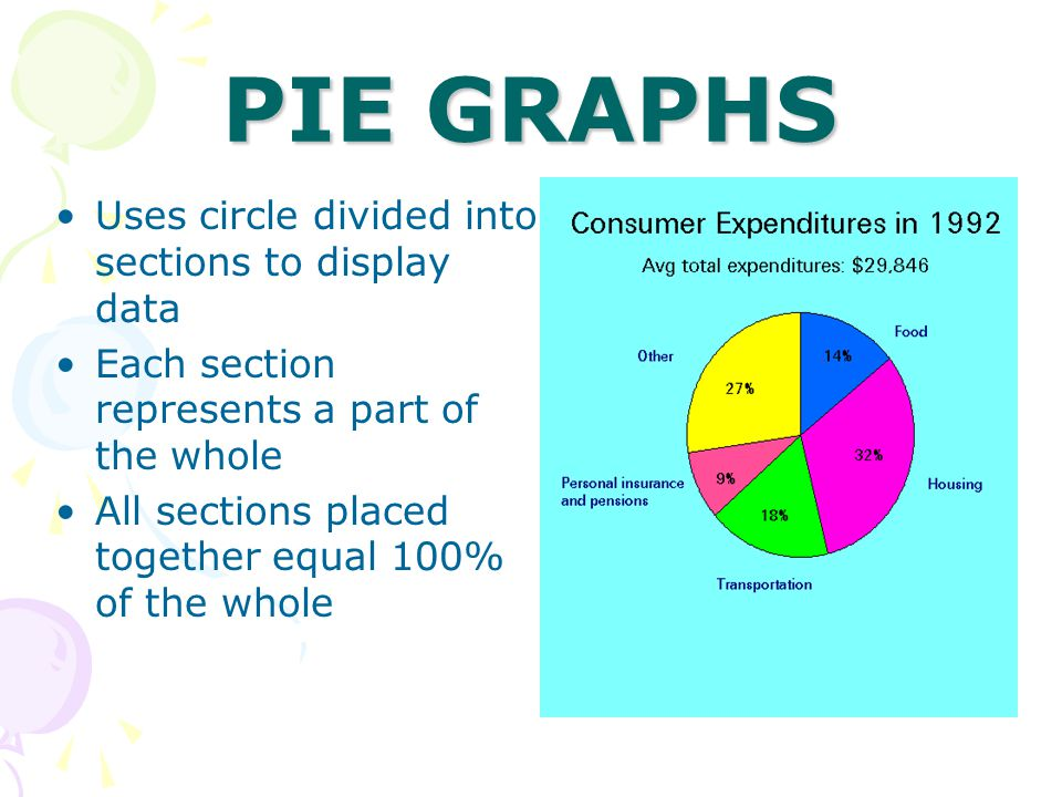 PIE GRAPHS Uses circle divided into sections to display data