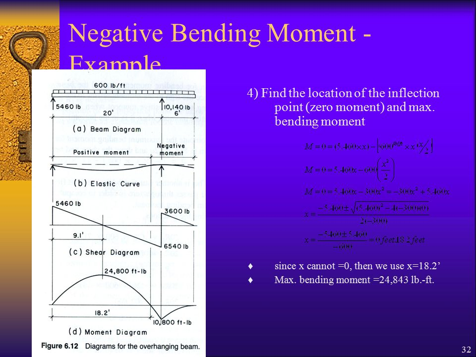 Beams shear and moment ppt video online download negative bending moment example ccuart Images