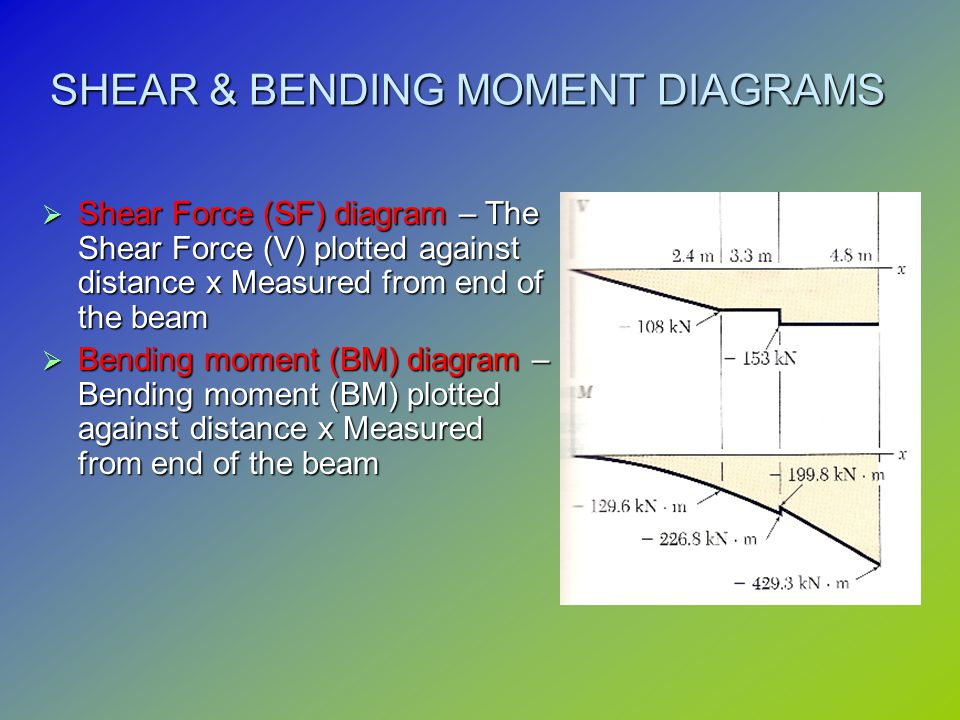 Chapter 3 Shear Force Bending Moment Ppt Video Online Download