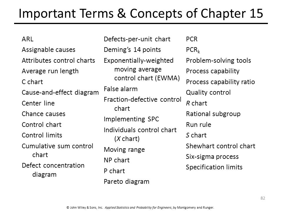 Important Terms Concepts Of Chapter 15