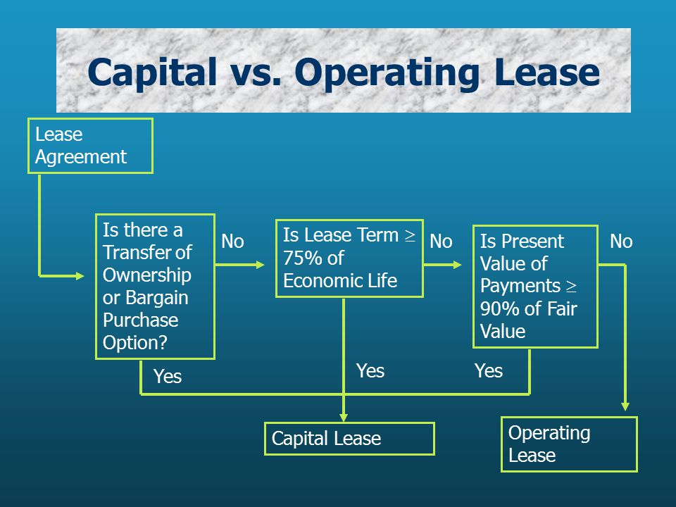 Capital Vs Operating Lease >> Gabriela H Schneider Cma Grant Macewan College Ppt Download