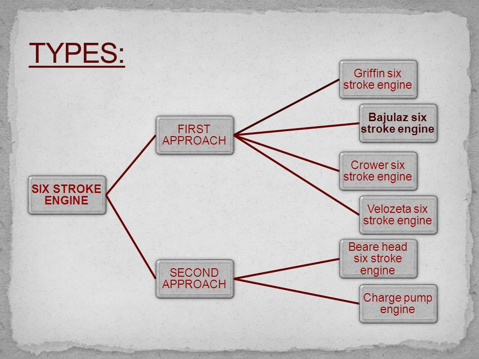 six stroke diesel engine ppt download 5 stroke engine bajulaz six stroke engine