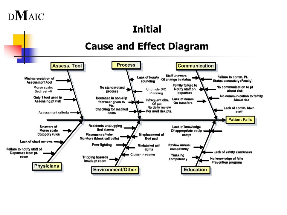 Fall prevention utilizing six sigma methodologies to ppt video cause and effect diagram ccuart Image collections