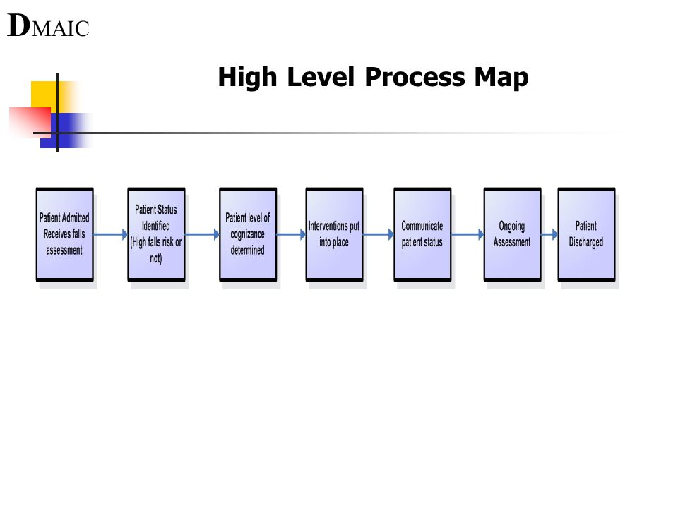 DMAIC+High+Level+Process+Map fall prevention utilizing six sigma methodologies to ppt video