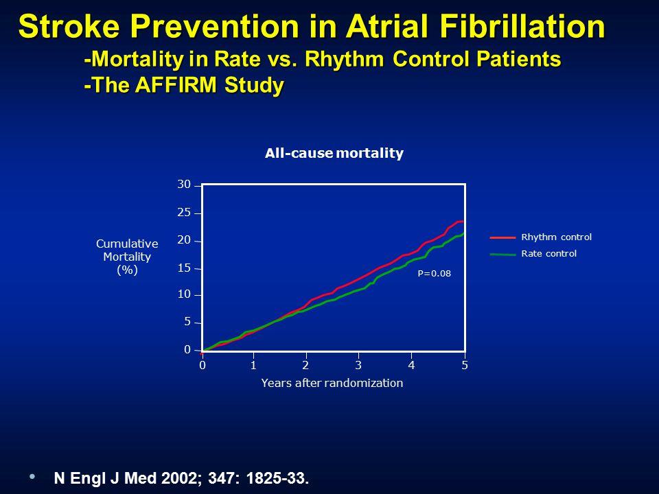 Atrial Fibrillation -Post-AFFIRM Era - ECR Journal
