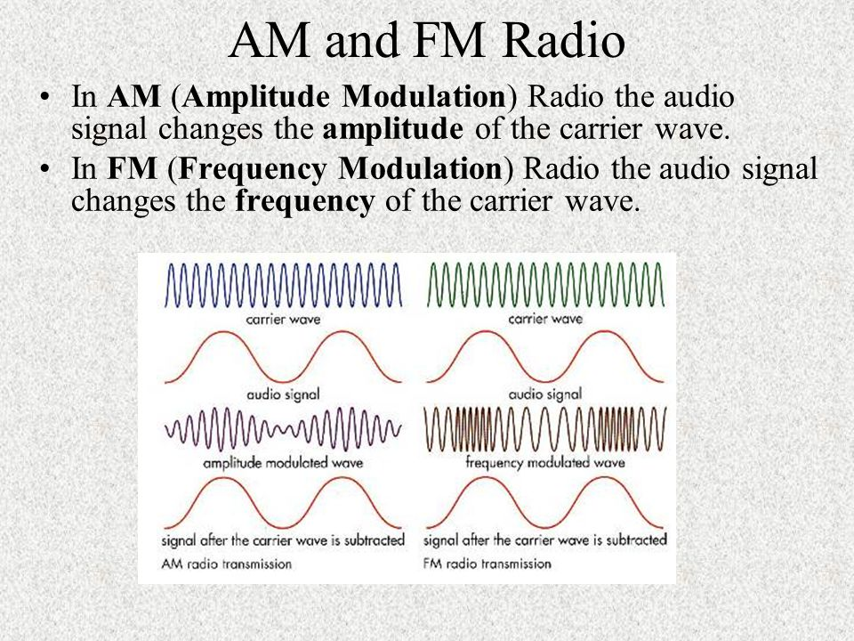 Modulation of Waves (FM Radio, AM Radio and Television