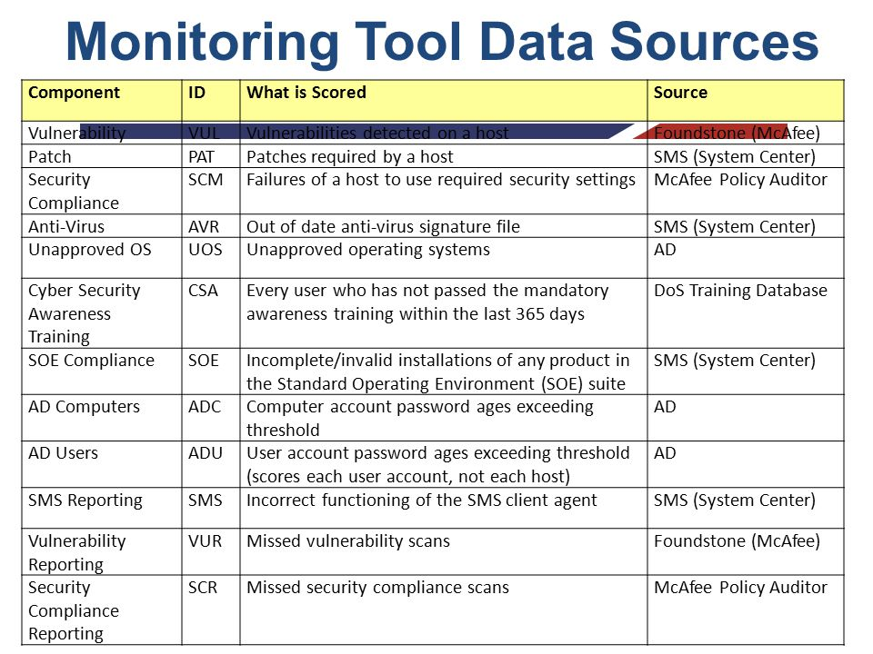 Information System Continuous Monitoring Iscm Ppt Download