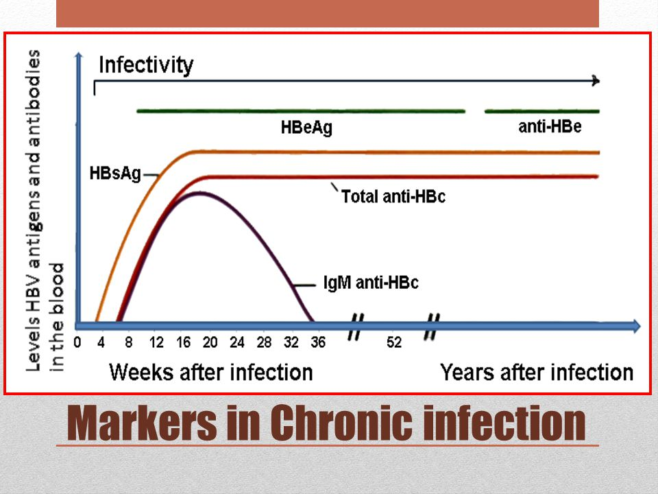 Markers in Chronic infection