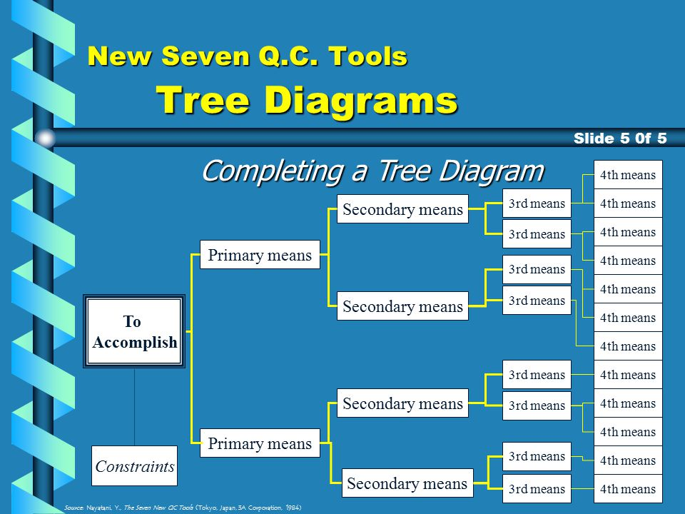 A training presentation on the n7 ppt download new seven qc tools tree diagrams ccuart Gallery