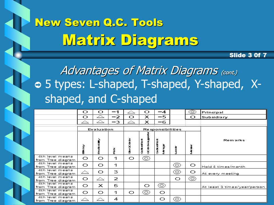 A training presentation on the n7 ppt download new seven qc tools matrix diagrams ccuart Gallery
