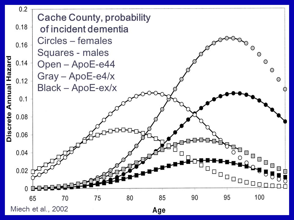 Cache County, probability of incident dementia Circles – females