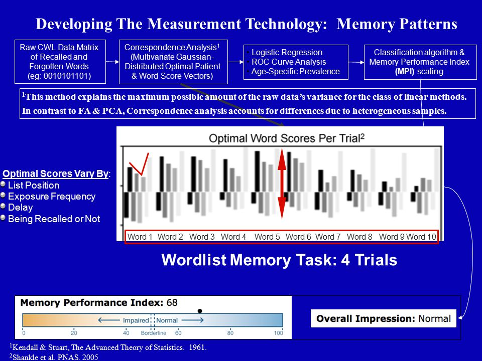 Developing The Measurement Technology: Memory Patterns