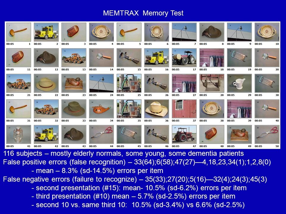 MEMTRAX Memory Test 116 subjects – mostly elderly normals, some young, some dementia patients.