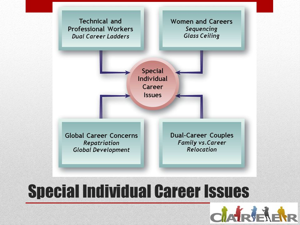 the implications for future career or personal development How self-efficacy changes has important implications for adolescents' future in school, personal relationships, and career choices they conclude the introductory section with a chapter overview in the second section, the authors introduce bandura's social cognitive theory, and they explain the notion of triadic reciprocality and give examples.
