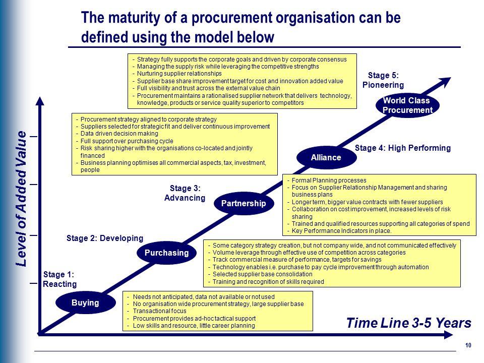 Strategic sourcing – Deloitte best- practices approach - ppt video