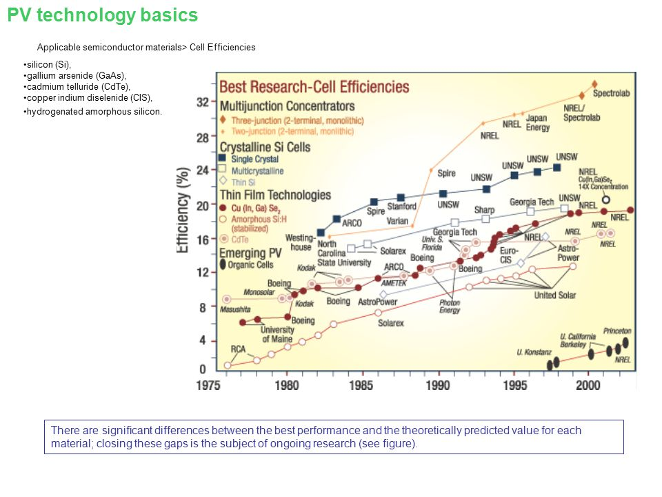 Applicable semiconductor materials> Cell Efficiencies