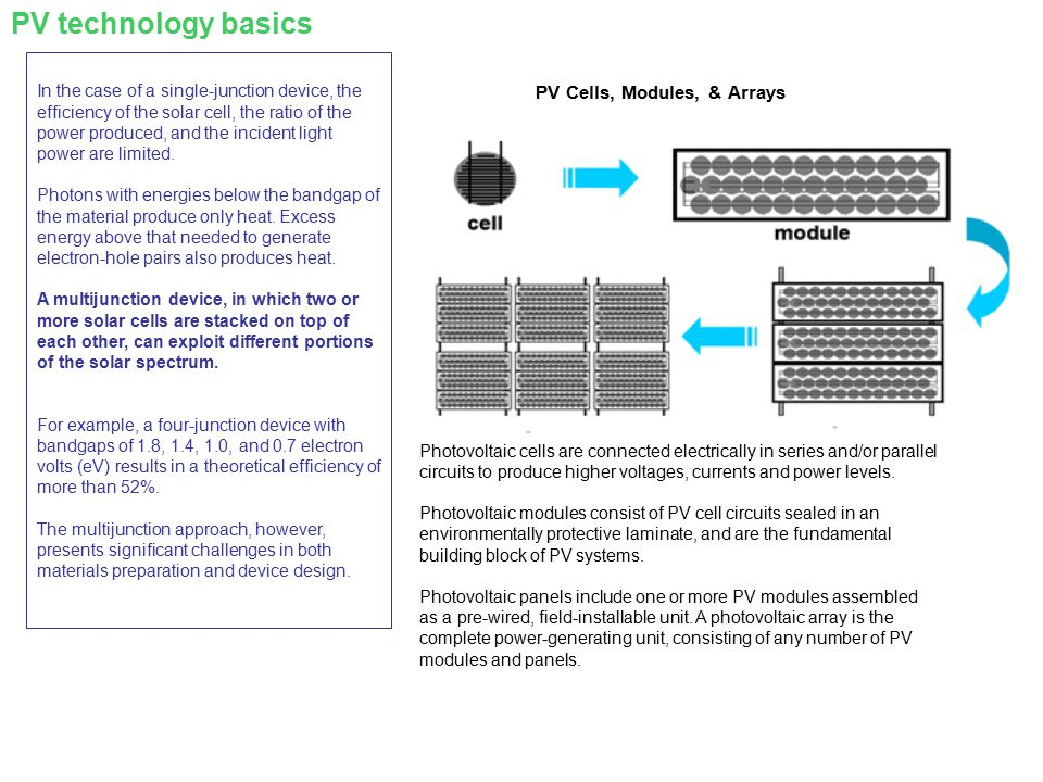 PV Cells, Modules, & Arrays