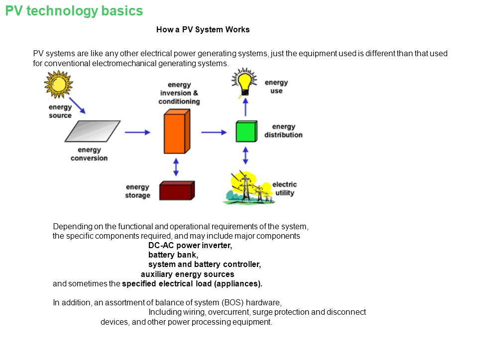 PV technology basics How a PV System Works
