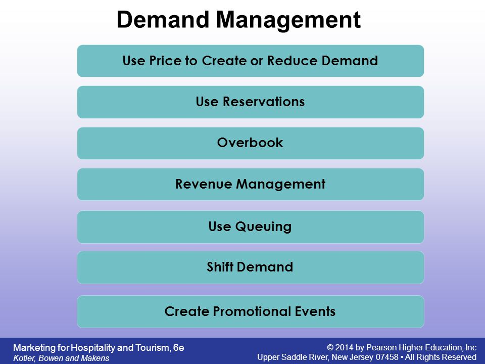 Service characteristics of hospitality and tourism marketing ppt use price to create or reduce demand create promotional events fandeluxe Images