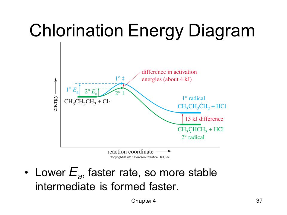 the study of chemical reactions ppt video online download rh slideplayer com Energy Level Diagram Potential Energy Diagram