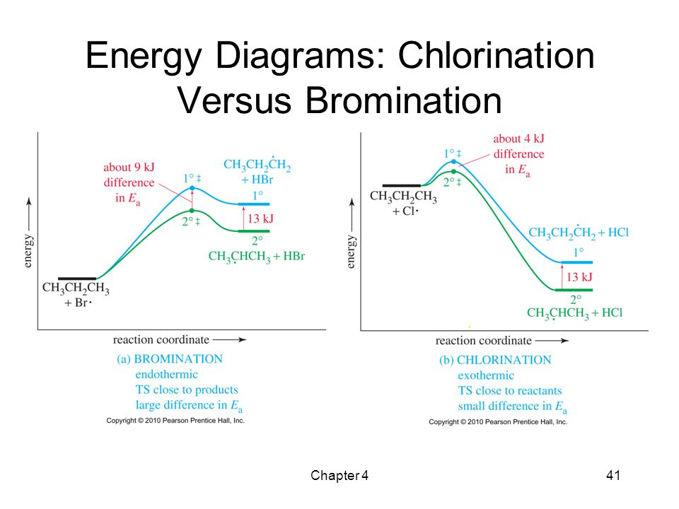 the study of chemical reactions ppt video online download rh slideplayer com Potential Energy Diagram Energy Level Diagram