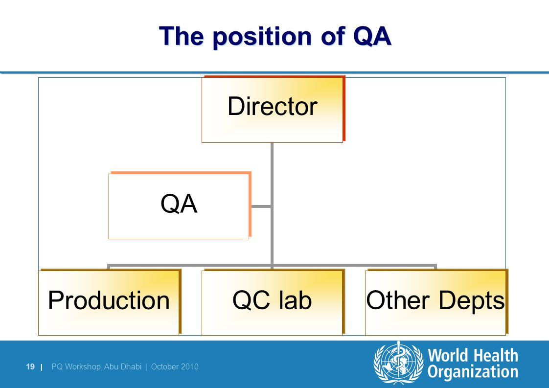 The position of QA