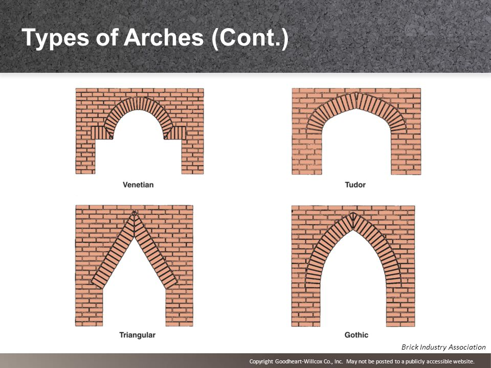 54 Types Of Arches Cont Brick Industry Association