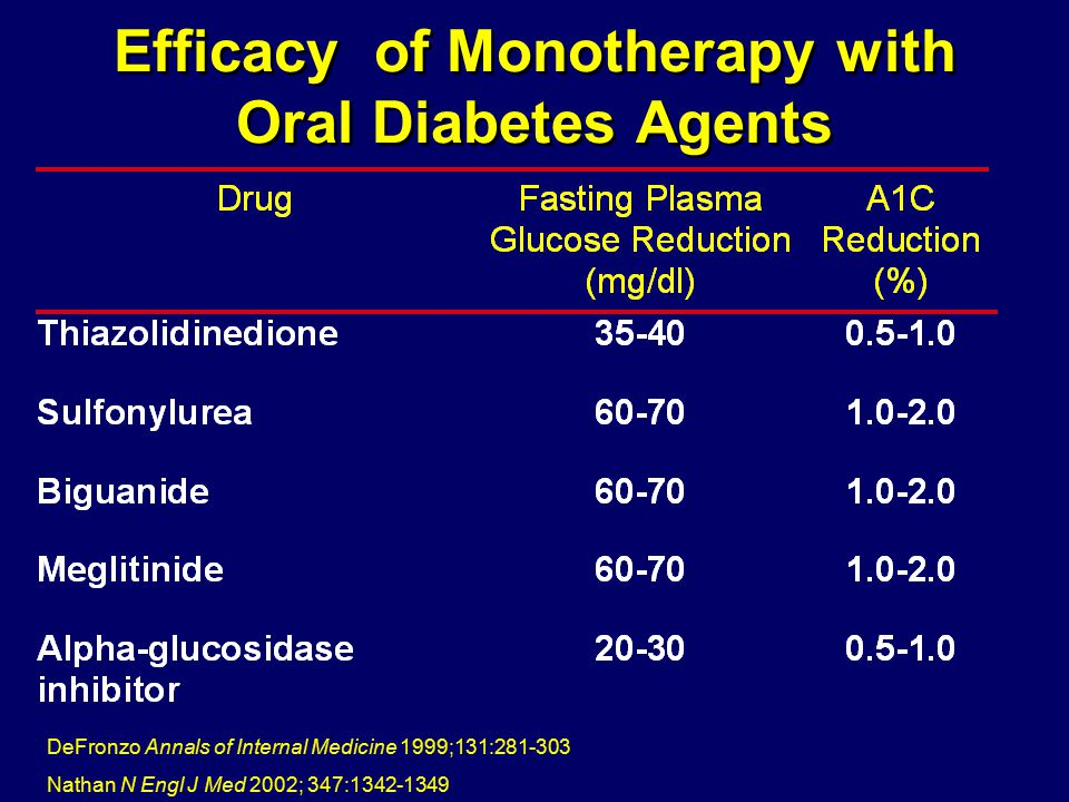 Efficacy of Monotherapy with Oral Diabetes Agents