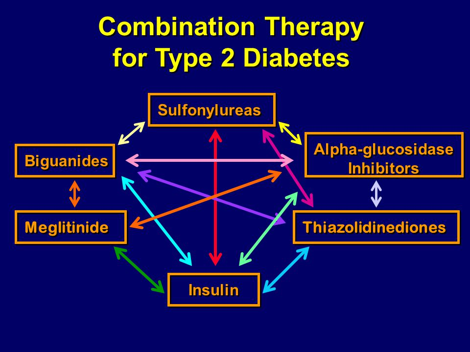 Combination Therapy for Type 2 Diabetes