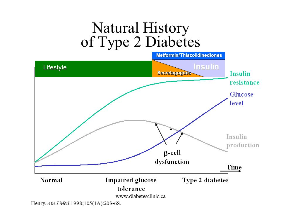 canadian diabetes guidelines blood glucose levels