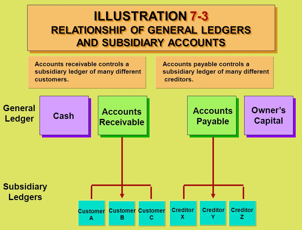 ILLUSTRATION 7-3 RELATIONSHIP OF GENERAL LEDGERS AND SUBSIDIARY ACCOUNTS