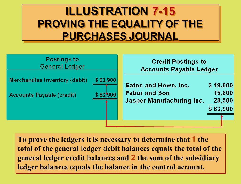 ILLUSTRATION 7-15 PROVING THE EQUALITY OF THE PURCHASES JOURNAL