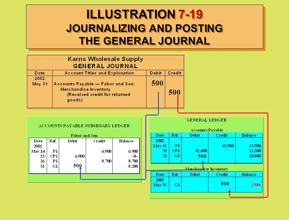 ILLUSTRATION 7-19 JOURNALIZING AND POSTING THE GENERAL JOURNAL