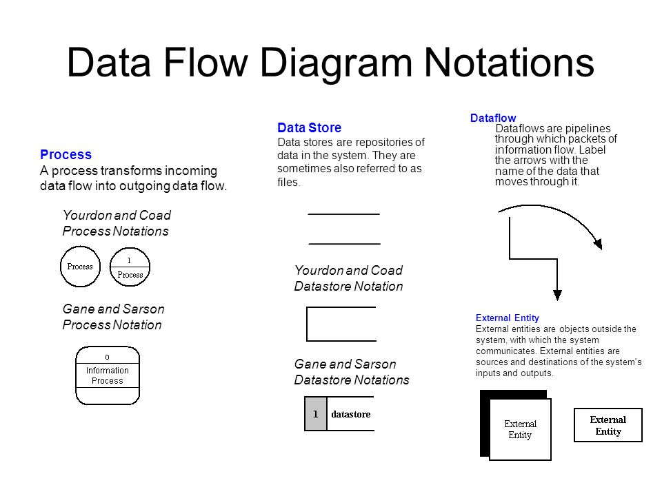 data flow diagram notations