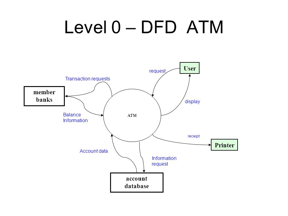 Data flow diagram notations ppt video online download level 0 dfd atm user member banks printer account database request ccuart Gallery