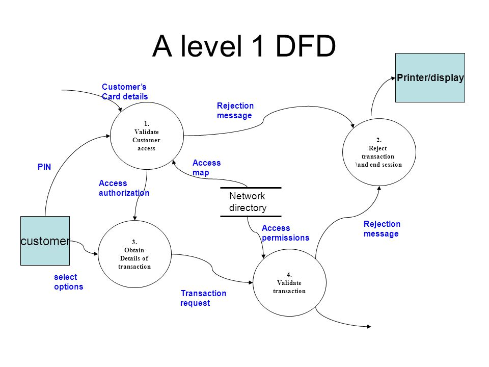 Data flow diagram notations ppt video online download for Create dfd online