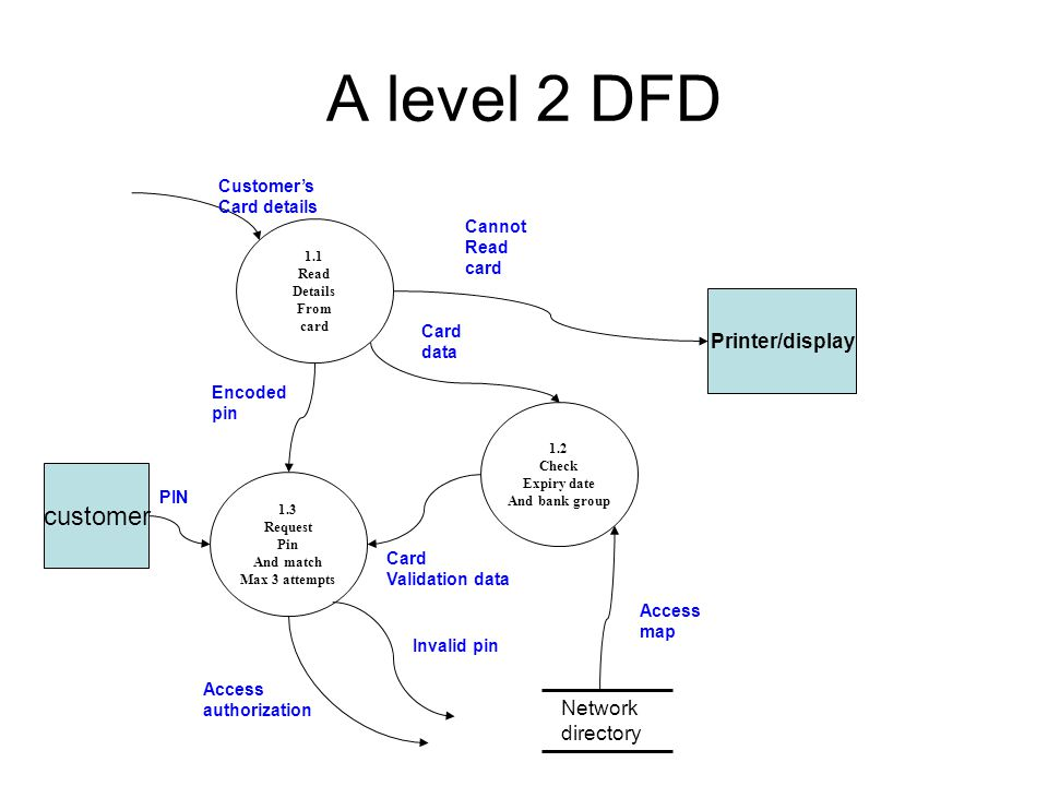 Data flow diagram notations ppt video online download a level 2 dfd customer printerdisplay network directory customers ccuart Images