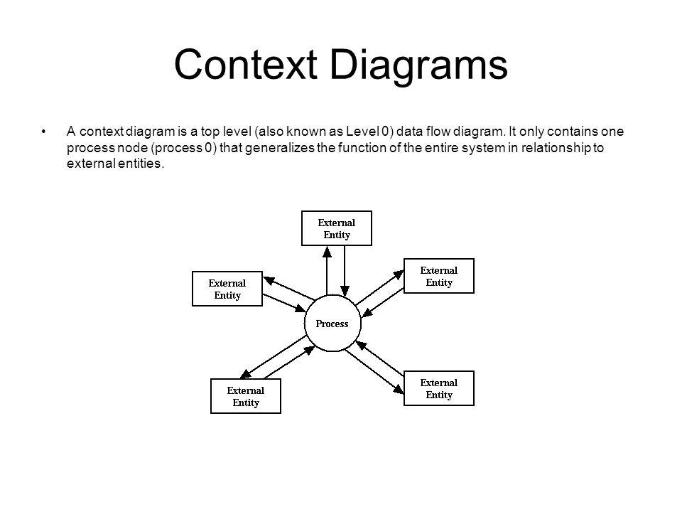Data flow diagram notations ppt video online download context diagrams ccuart Choice Image