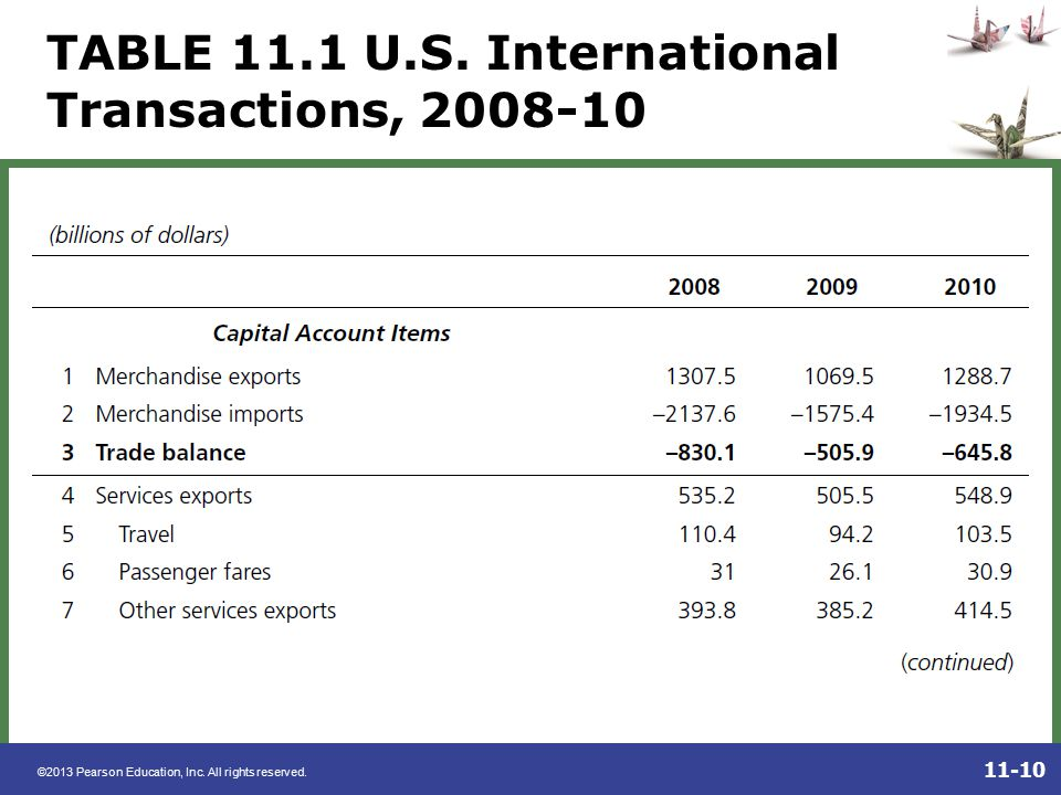 TABLE 11.1 U.S. International Transactions,