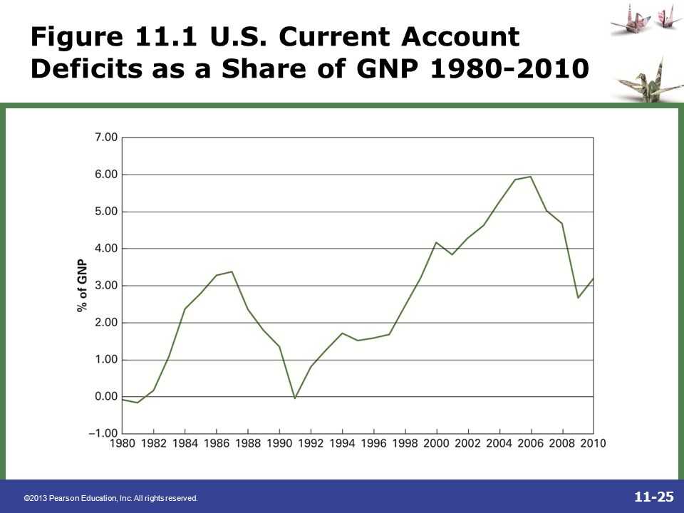 Figure 11.1 U.S. Current Account Deficits as a Share of GNP