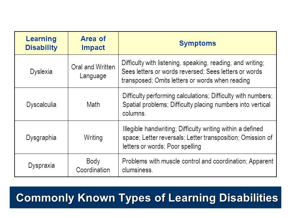 Types Of Learning Disabilities >> Learning Disabilities Attention Deficit Hyperactive Disorder Ppt