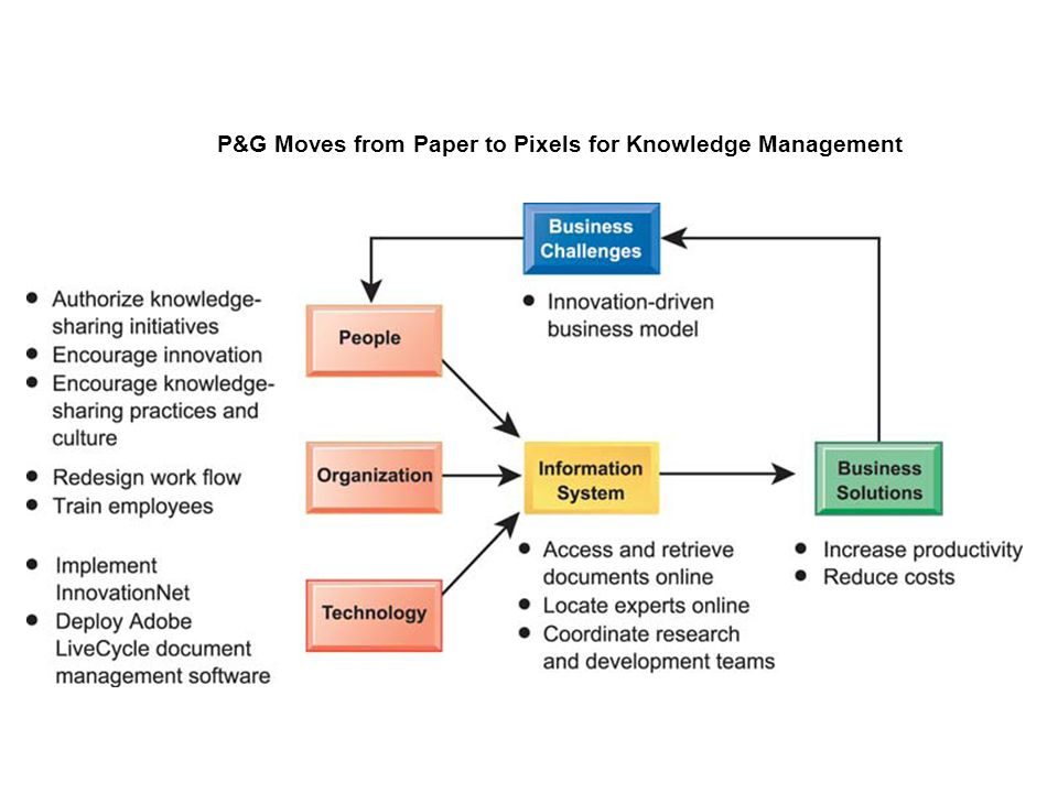 knowledge management paper