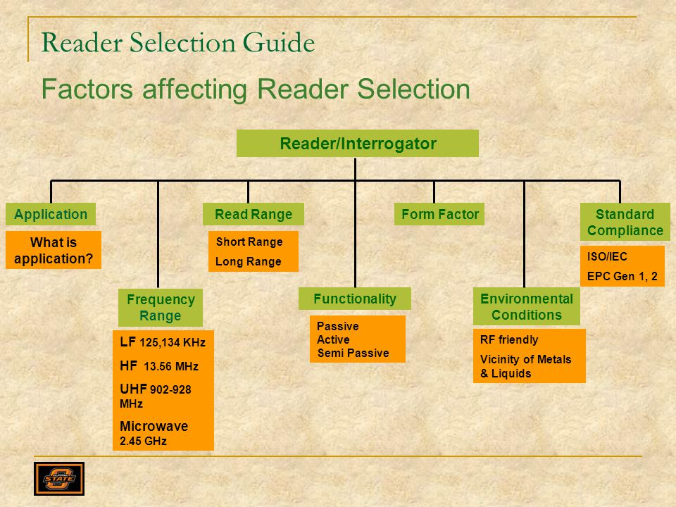 Reader Selection Guide